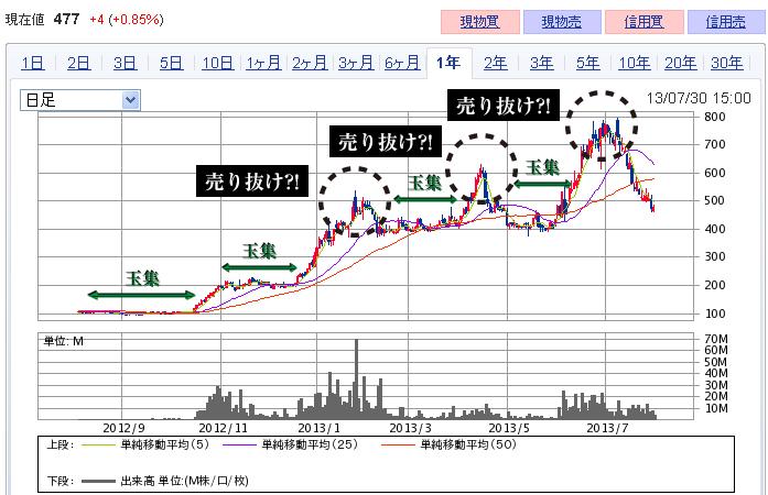 日本カーバイドのチャート