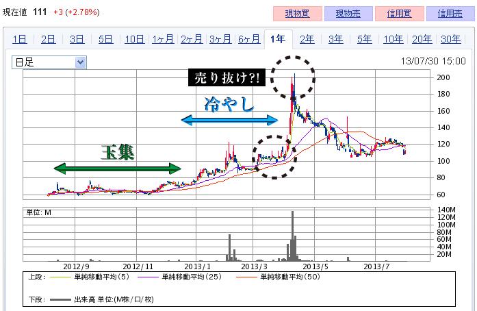 石川製作所のチャート