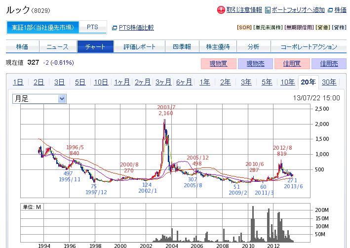 (株)ルックのチャート